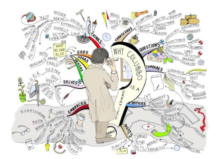 Contoh Mind Mapping Kreatif
