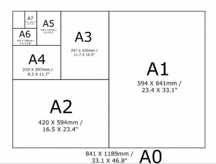 Macam Macam Ukuran Kertas Seri A, B, C, F | 1, 2, 3, 4, 5