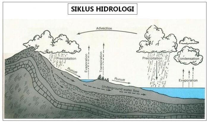 Siklus Hidrologi Pengertian Proses Komponen Macam