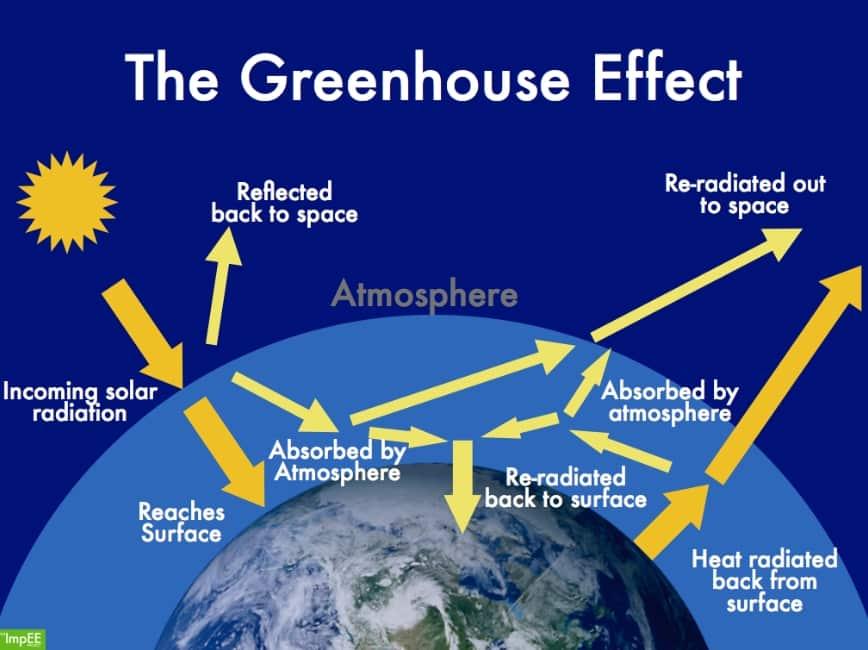 85 Gambar Pemanasan Global Akibat Efek Rumah Kaca HD