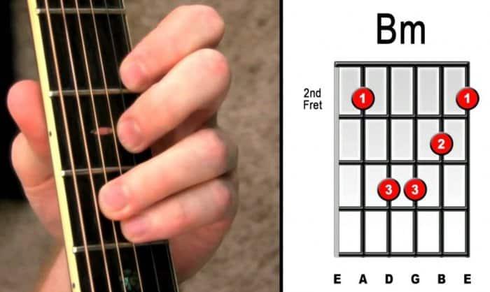Kunci Bm - Chord Gitar