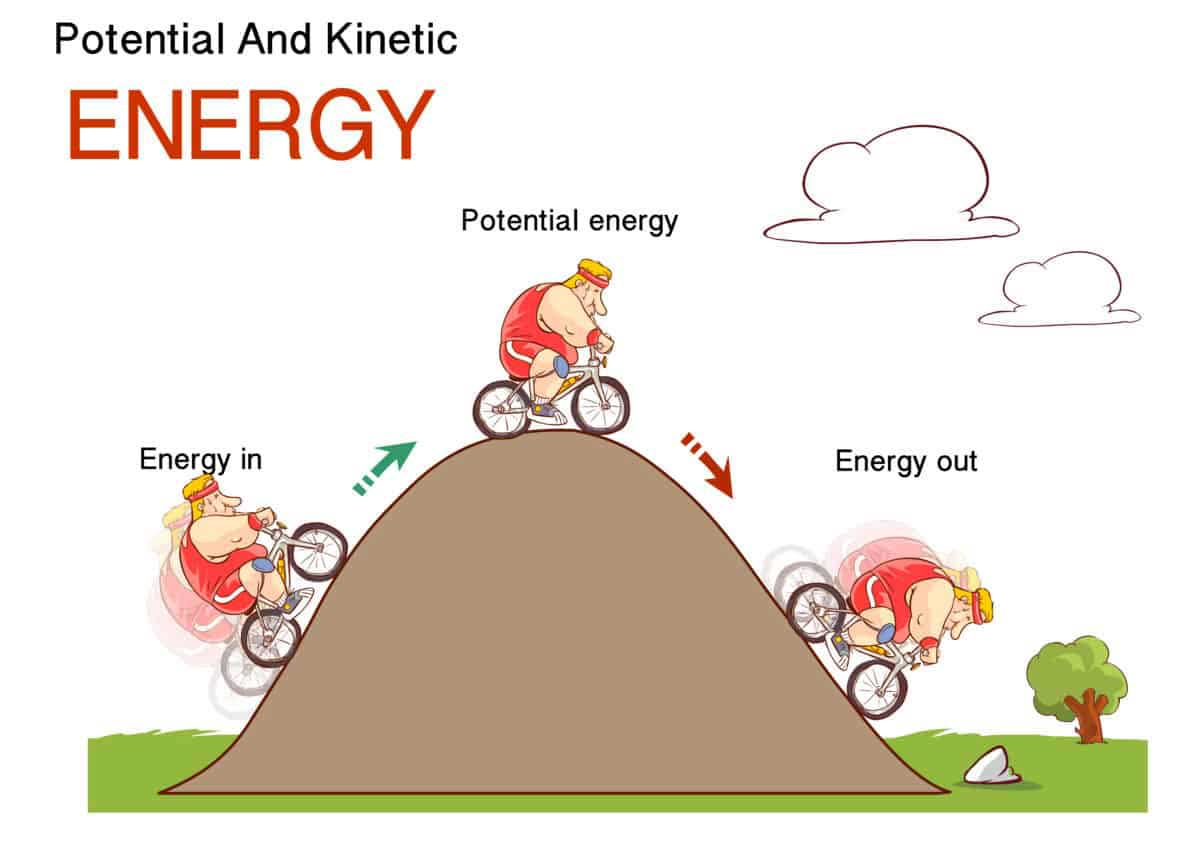 Energi Kinetik, Potensial, dan Mekanik
